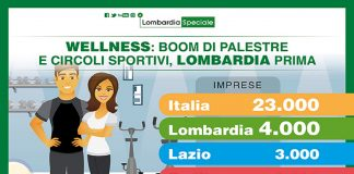 wellness, Lombardia regina