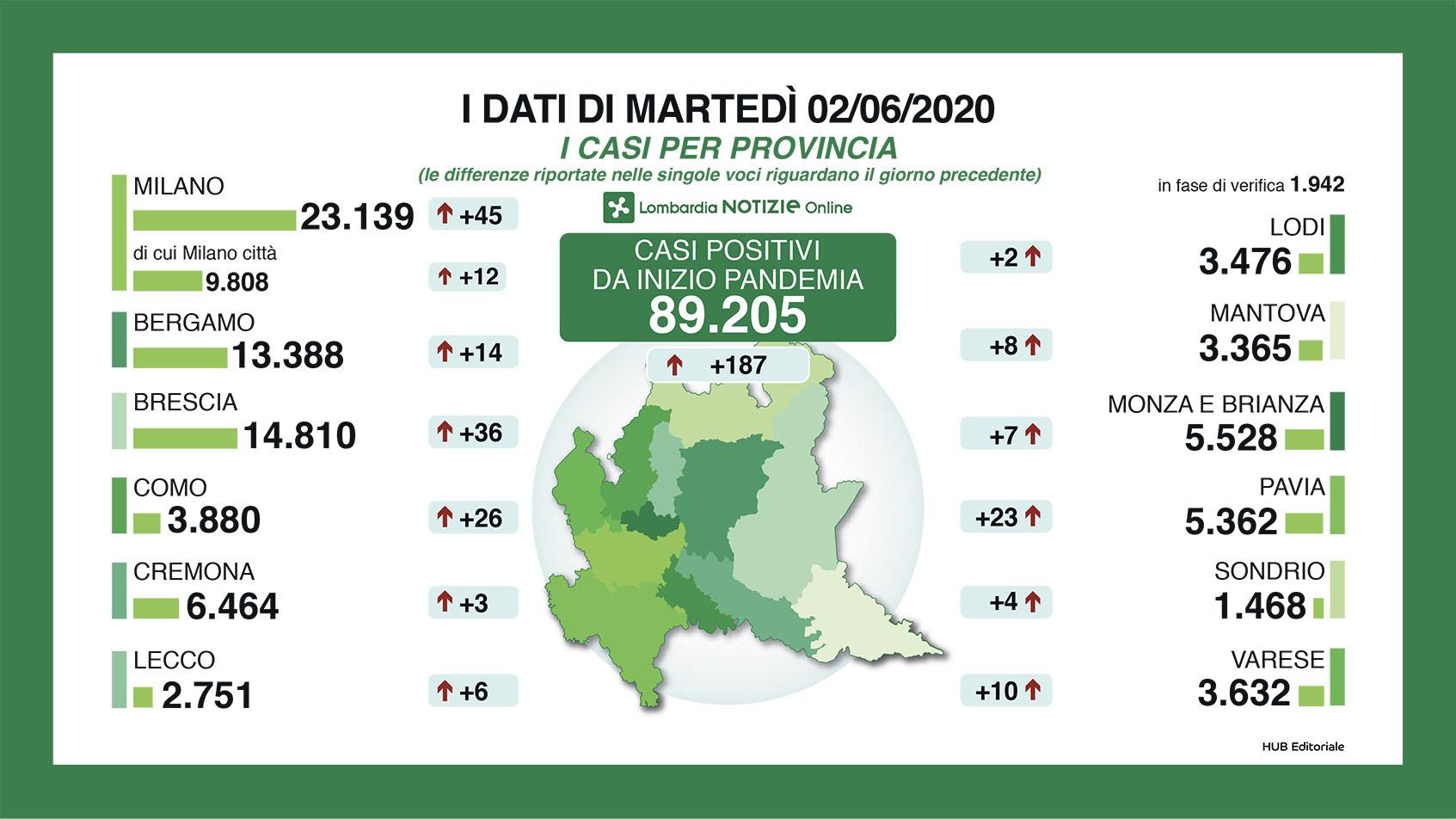 riepilogo dati per provincia 2 giugno