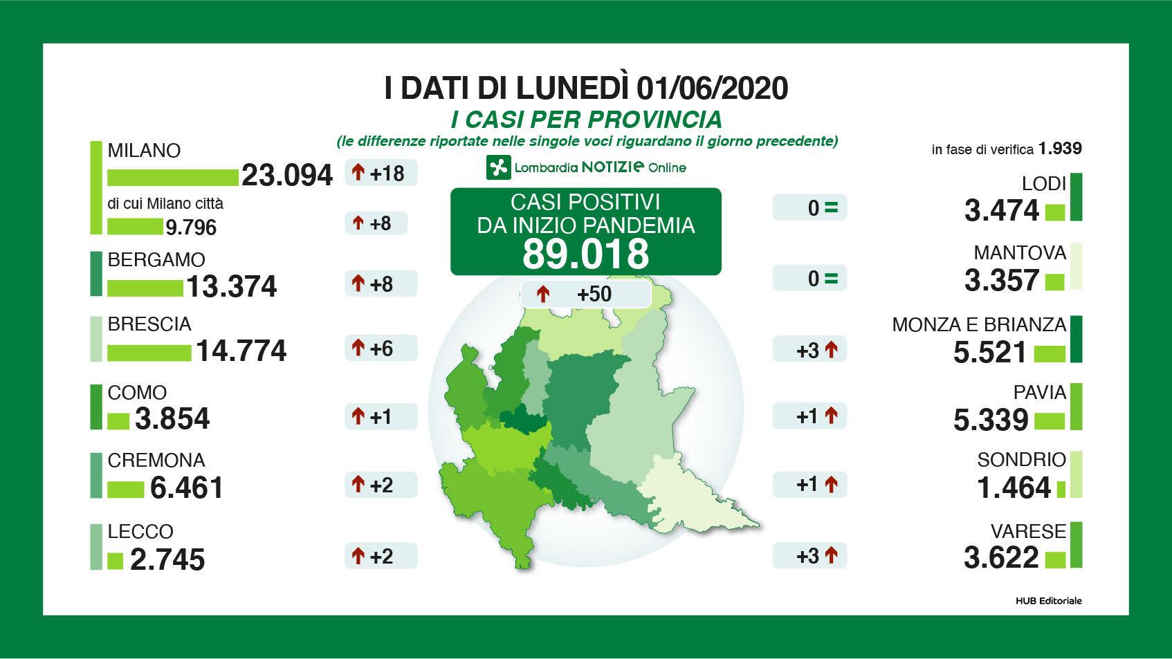 dati per provincia 1 giugno