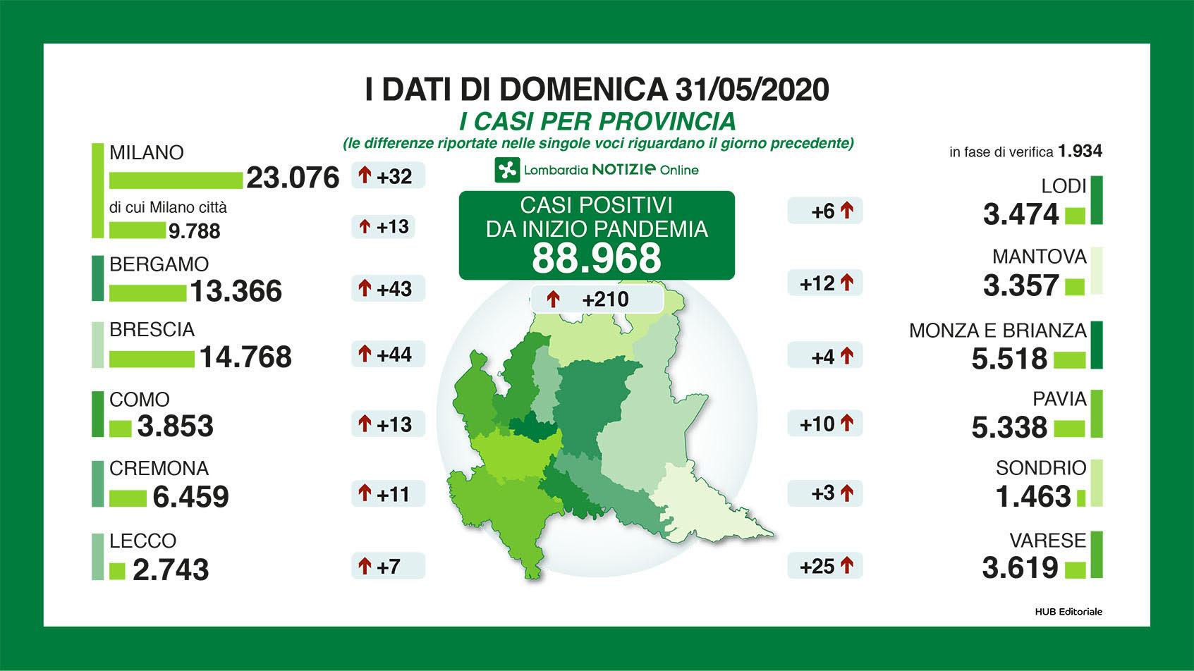dati 31 maggio per provincia