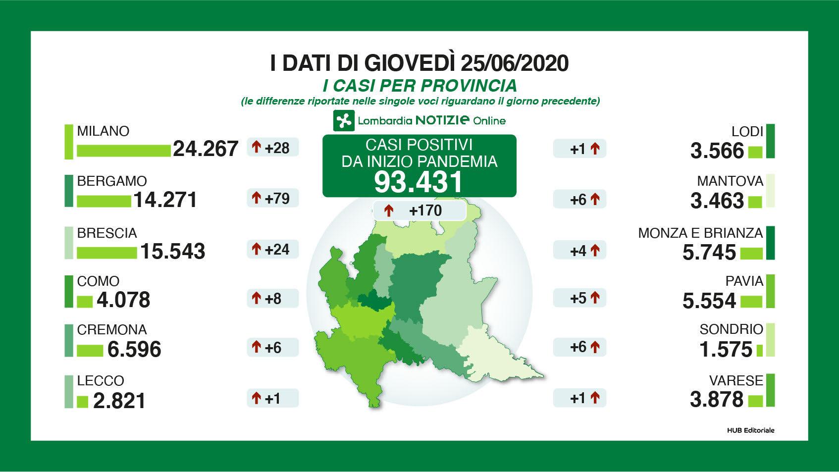 province 25 giugno