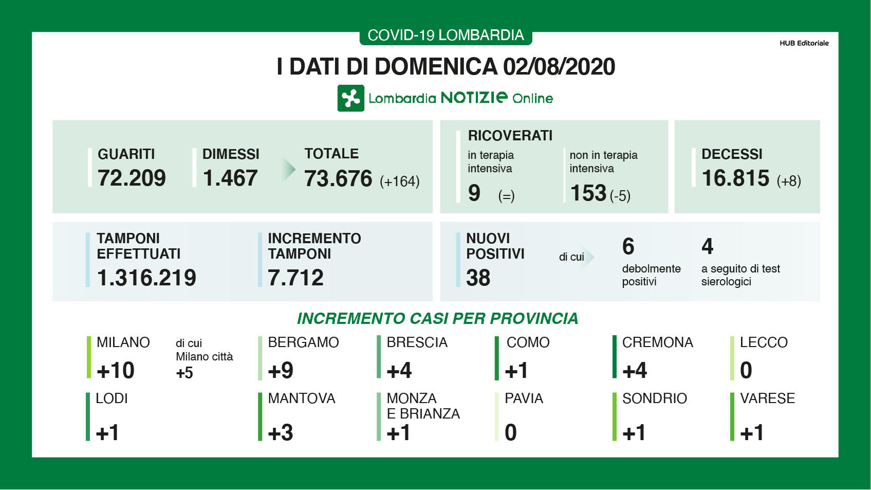 Coronavirus |  calano ancora i nuovi contagi in Lombardia |  +38 contro i +55 di ieri  In lieve aumento le morti +8