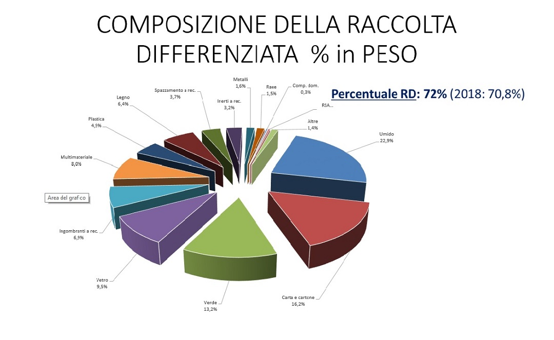 Composizione raccolta differenziata in peso