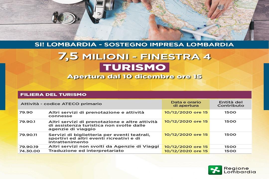 rilancio lombardia risorse turismo