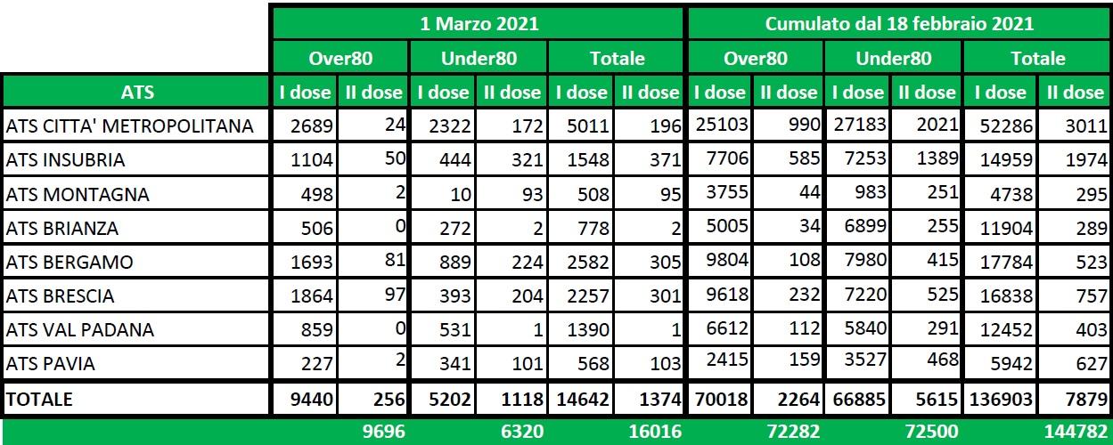 vaccini 2 marzo