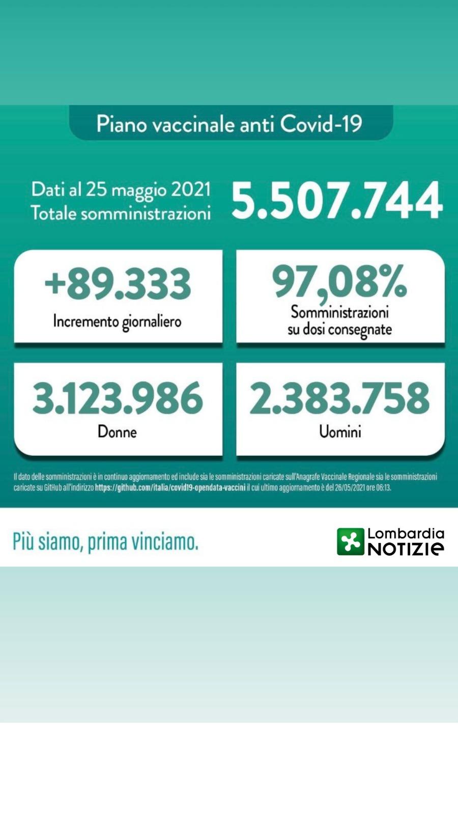 Aggiornamento vaccinazioni in Lombardia – 25 Maggio 2021