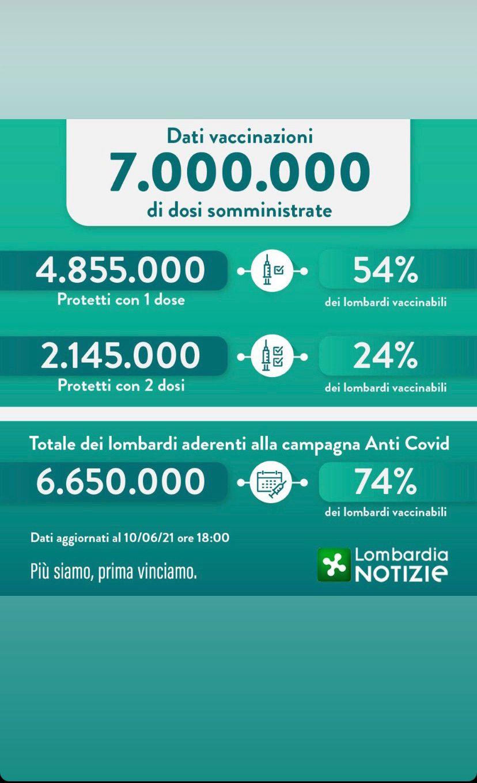 Covid, Fontana: in Lombardia 7 milioni di somministrazioni