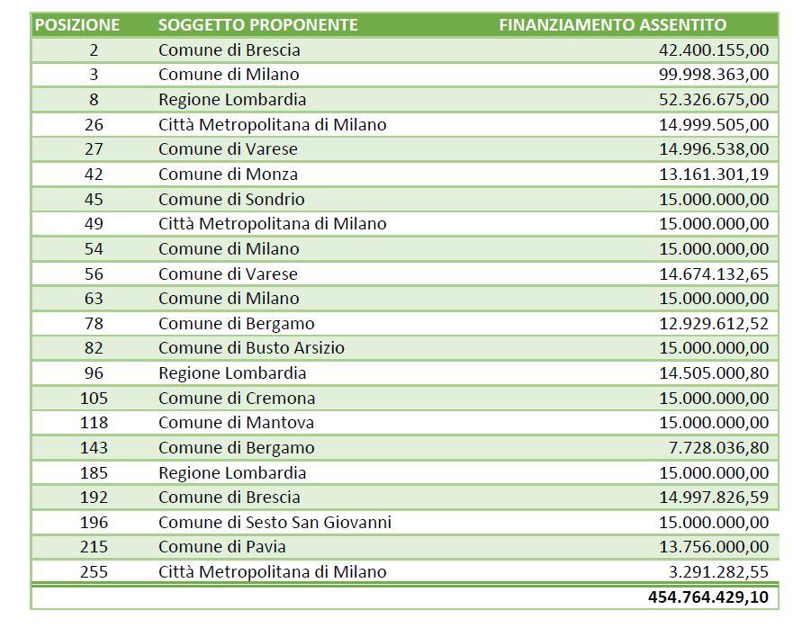 Pinqua Lombardia